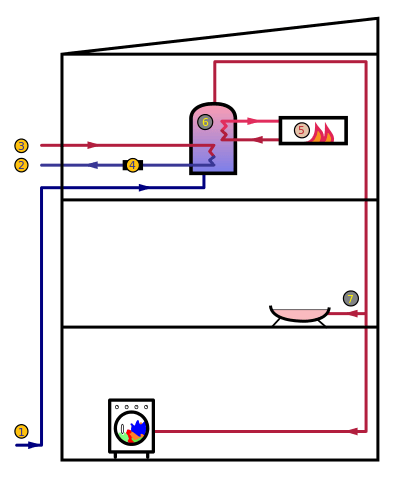 Active Indirect Water Heater Diagram Gas Vs. Electric Bosch Tankless Water Heater