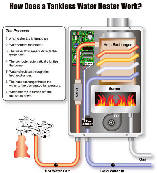 Principles tankless water heater Gas Vs. Electric Bosch Tankless Water Heater
