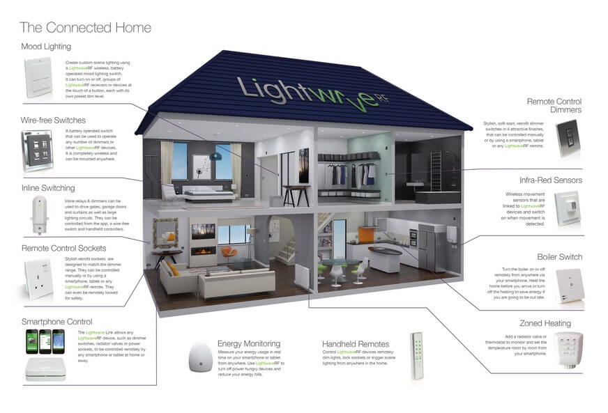 smart home automation with home control systems. beautiful ideas. Home Design Ideas