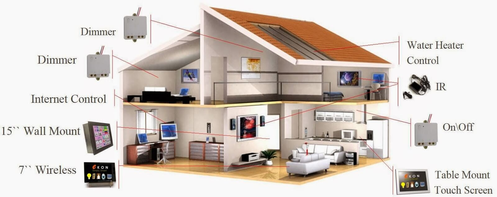 design and implementation of a wifi based home automation system. beautiful ideas. Home Design Ideas